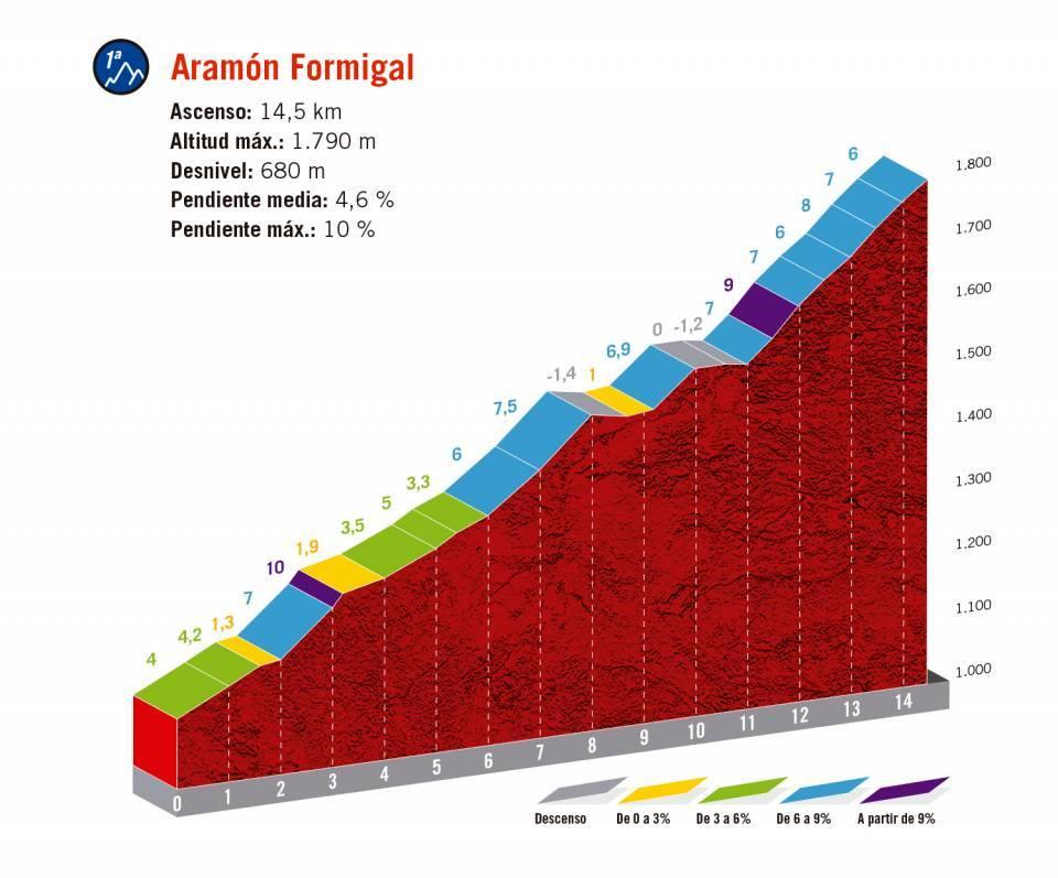 Streckenänderung: neues Höhenprofil Vuelta a España 2020 - Etappe 6, Aramón Formigal