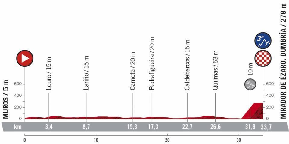 Vorschau & Favoriten Vuelta a España 2020, Etappe 13