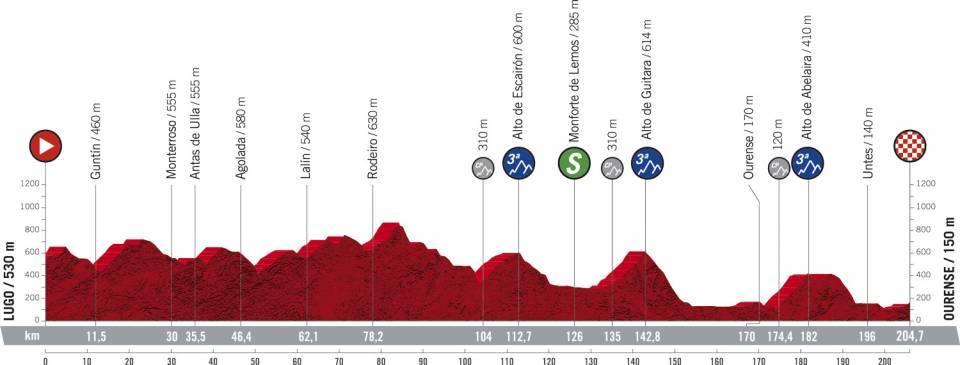 Vorschau & Favoriten Vuelta a España 2020, Etappe 14