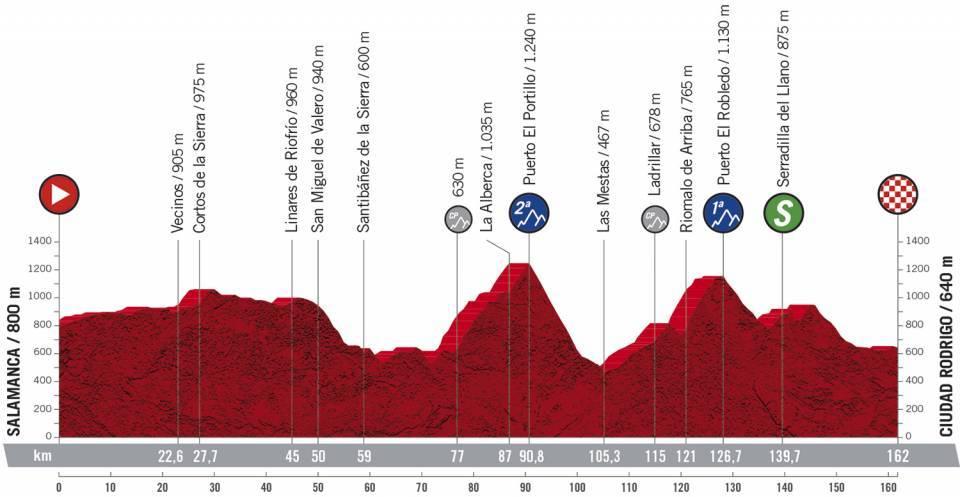 Vorschau & Favoriten Vuelta a España 2020, Etappe 16