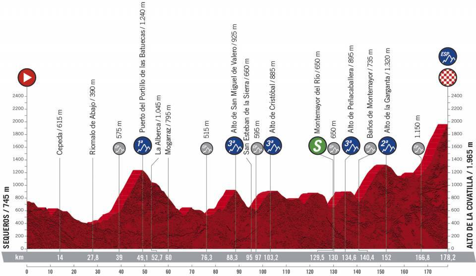 Vorschau & Favoriten Vuelta a España 2020, Etappe 17