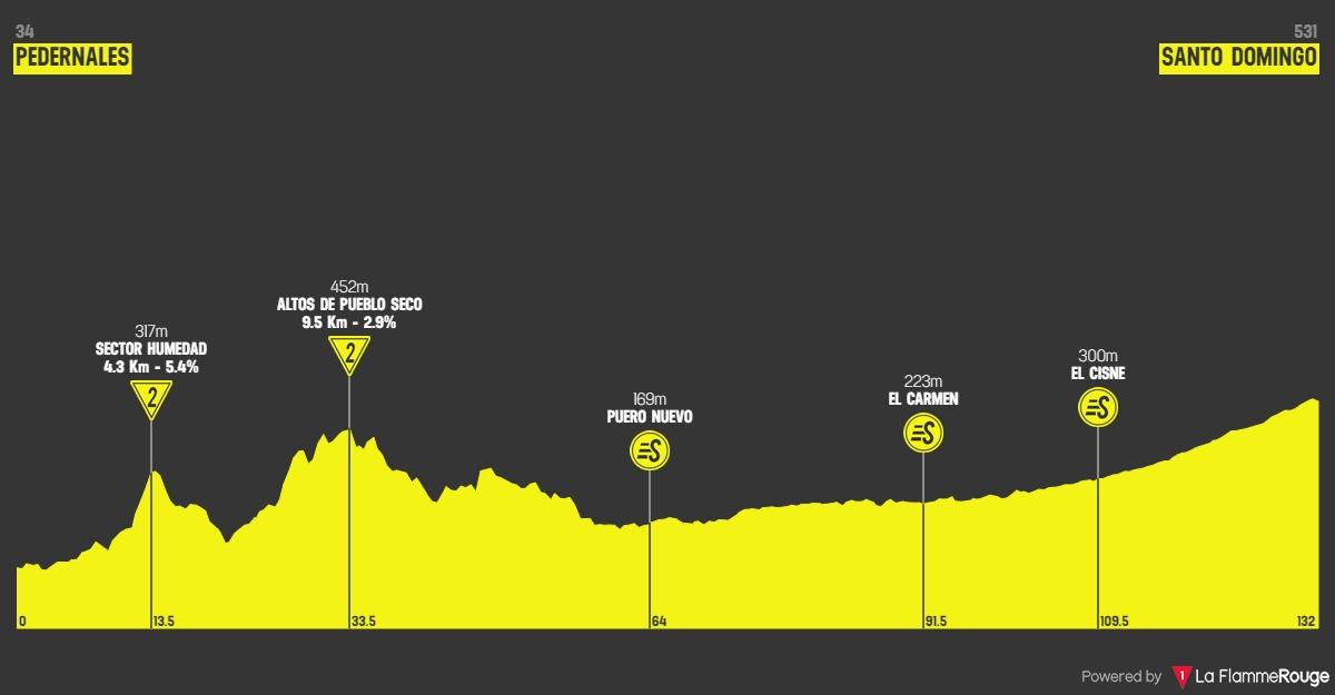 Höhenprofil Vuelta Ciclista al Ecuador 2020 - Etappe 2