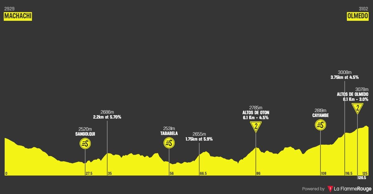 Höhenprofil Vuelta Ciclista al Ecuador 2020 - Etappe 3