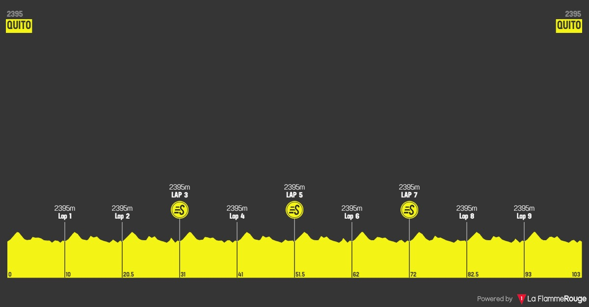 Höhenprofil Vuelta Ciclista al Ecuador 2020 - Etappe 6