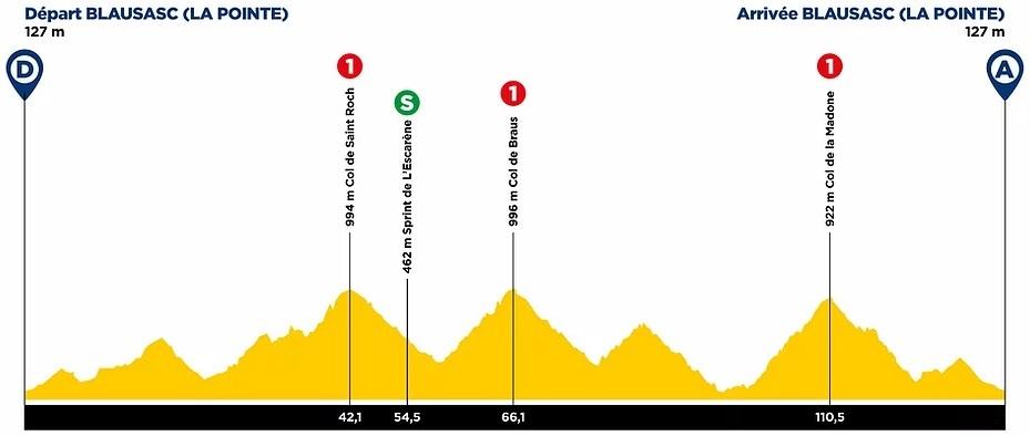 Höhenprofil Tour des Alpes Maritimes et du Var 2021 - Etappe 3