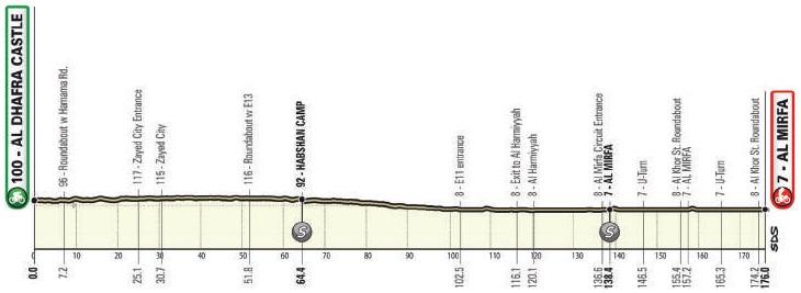 Höhenprofil UAE Tour 2021 - Etappe 1