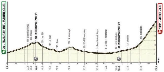 Höhenprofil UAE Tour 2021 - Etappe 5