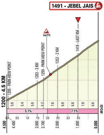 Höhenprofil UAE Tour 2021 - Etappe 5, letzte 4,5 km