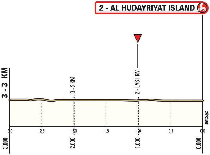 Höhenprofil UAE Tour 2021 - Etappe 2, letzte 3 km