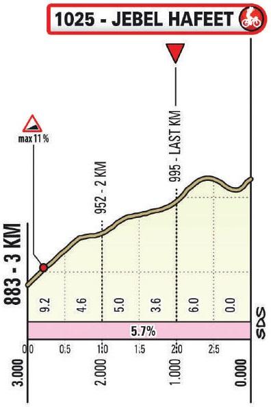 Höhenprofil UAE Tour 2021 - Etappe 3, letzte 3 km