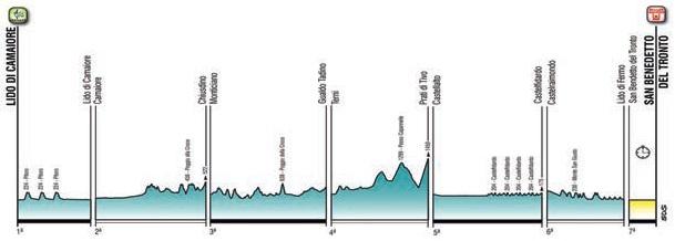 Gesamt-Höhenprofil Tirreno - Adriatico 2021