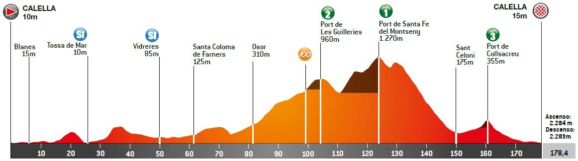 Höhenprofil Volta Ciclista a Catalunya 2021 - Etappe 1