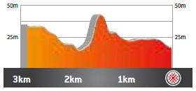 Höhenprofil Volta Ciclista a Catalunya 2021 - Etappe 1, letzte 3 km
