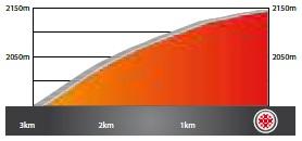 Höhenprofil Volta Ciclista a Catalunya 2021 - Etappe 3, letzte 3 km