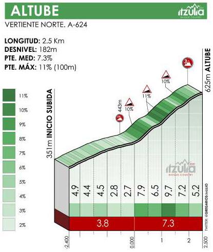 Höhenprofil Itzulia Basque Country 2021 - Etappe 3, Altube