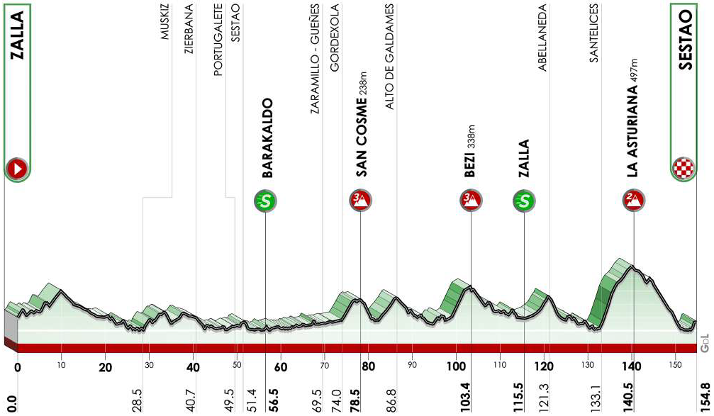Höhenprofil Itzulia Basque Country 2021 - Etappe 2