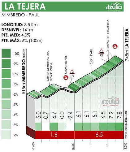 Höhenprofil Itzulia Basque Country 2021 - Etappe 3, La Tejera