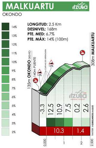 Höhenprofil Itzulia Basque Country 2021 - Etappe 3, Malkuartu