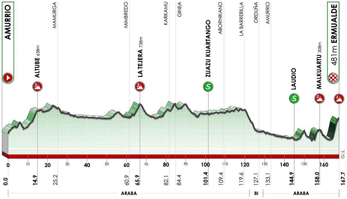 Höhenprofil Itzulia Basque Country 2021 - Etappe 3