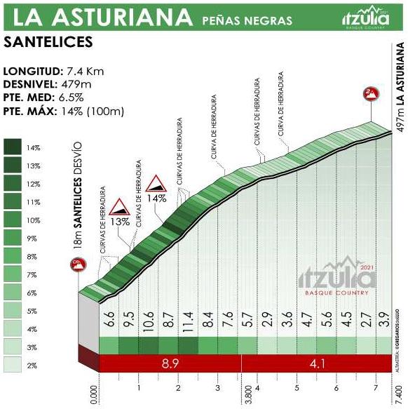 Höhenprofil Itzulia Basque Country 2021 - Etappe 2, La Asturiana