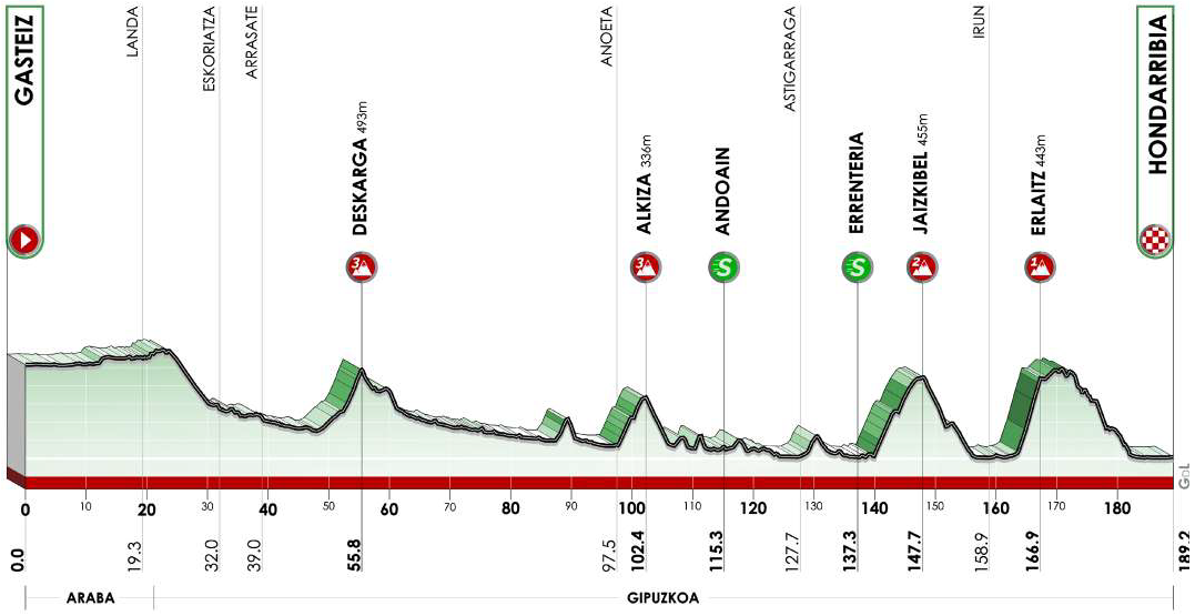 Höhenprofil Itzulia Basque Country 2021 - Etappe 4
