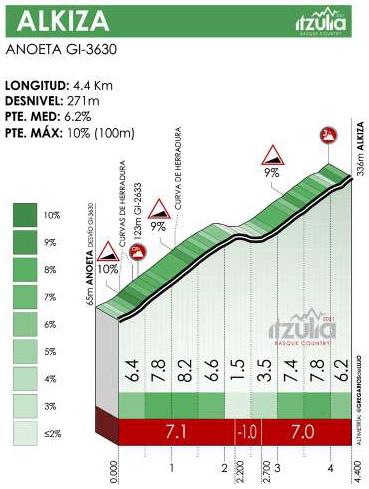 Höhenprofil Itzulia Basque Country 2021 - Etappe 4, Alkiza