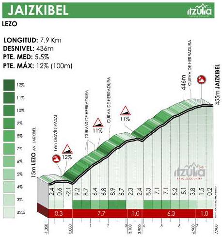 Höhenprofil Itzulia Basque Country 2021 - Etappe 4, Jaizkibel