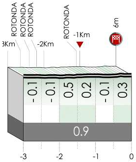 Höhenprofil Itzulia Basque Country 2021 - Etappe 4, letzte 3 km