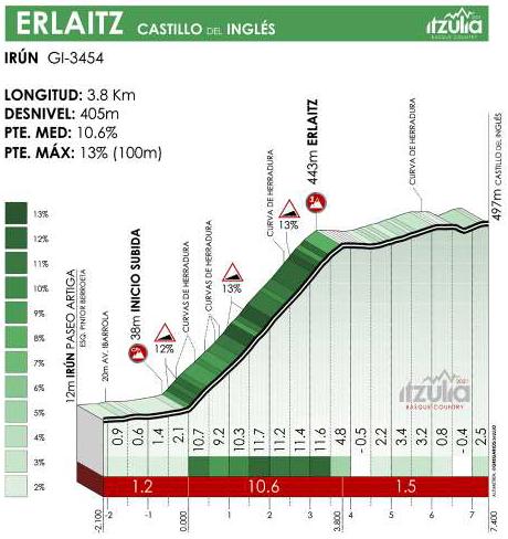 Höhenprofil Itzulia Basque Country 2021 - Etappe 4, Erlaitz