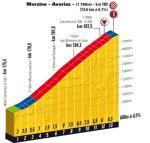 Vorschau Tour de France, Etappe 8: Morzine-Avoriaz lädt zur ersten Bergankunft ein