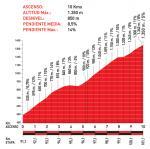 Höhenprofil Vuelta a España 2010 - Etappe 16, Puerto de San Lorenzo
