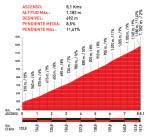 Höhenprofil Vuelta a España 2010 - Etappe 16, Alto de la Cobertoria