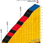 Höhenprofil Tour de France 2011 - Etappe 19, Schlussanstieg