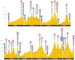 Übersicht der Profile der Bergetappen der Tour de France 2011