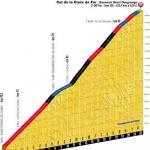 Höhenprofil Tour de France 2012 - Etappe 11, Col de la Croix de Fer