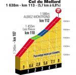 Höhenprofil Tour de France 2012 - Etappe 11, Col du Mollard