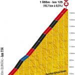 Tour de France 2013: Höhenprofil von Annecy-Semnoz (20. Etappe)