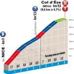 LiVE-Ticker: Paris-Nizza, Etappe 7