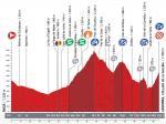 LiVE-Ticker: Vuelta a España 2013, Etappe 14