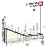 Höhenprofil Milano - Sanremo 2015, letzte 5,55 km