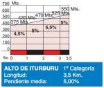 Höhenprofil Clasica Ciclista San Sebastian 2015, Alto Iturburu