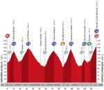 Vorschau Vuelta a España, Etappe 11 – Brutal harte Königsetappe durch Andorra