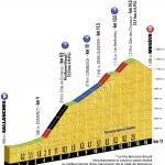 Vorschau Tour de France, Etappe 18: Bergzeitfahren, ein seltenes Ereignis bei der Tour!