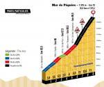 Präsentation Tour de France 2017: Etappe 13, Mur de Péguère