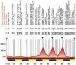 Höhenprofil Settimana Internazionale Coppi e Bartali 2017 - Etappe 1a