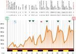 Höhenprofil Settimana Internazionale Coppi e Bartali 2017 - Etappe 2