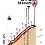 Höhenprofil Giro d'Italia 2017 - Etappe 4, letzte 5,0 km