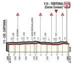 Höhenprofil Giro d'Italia 2017 - Etappe 13, letzte 5,6 km