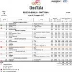 Marschtabelle Giro d Italia 2017 - Etappe 13