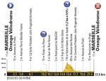 Vorschau & Favoriten Tour de France, Etappe 20: Dreikampf um den Sieg beim Zeitfahren in Marseille